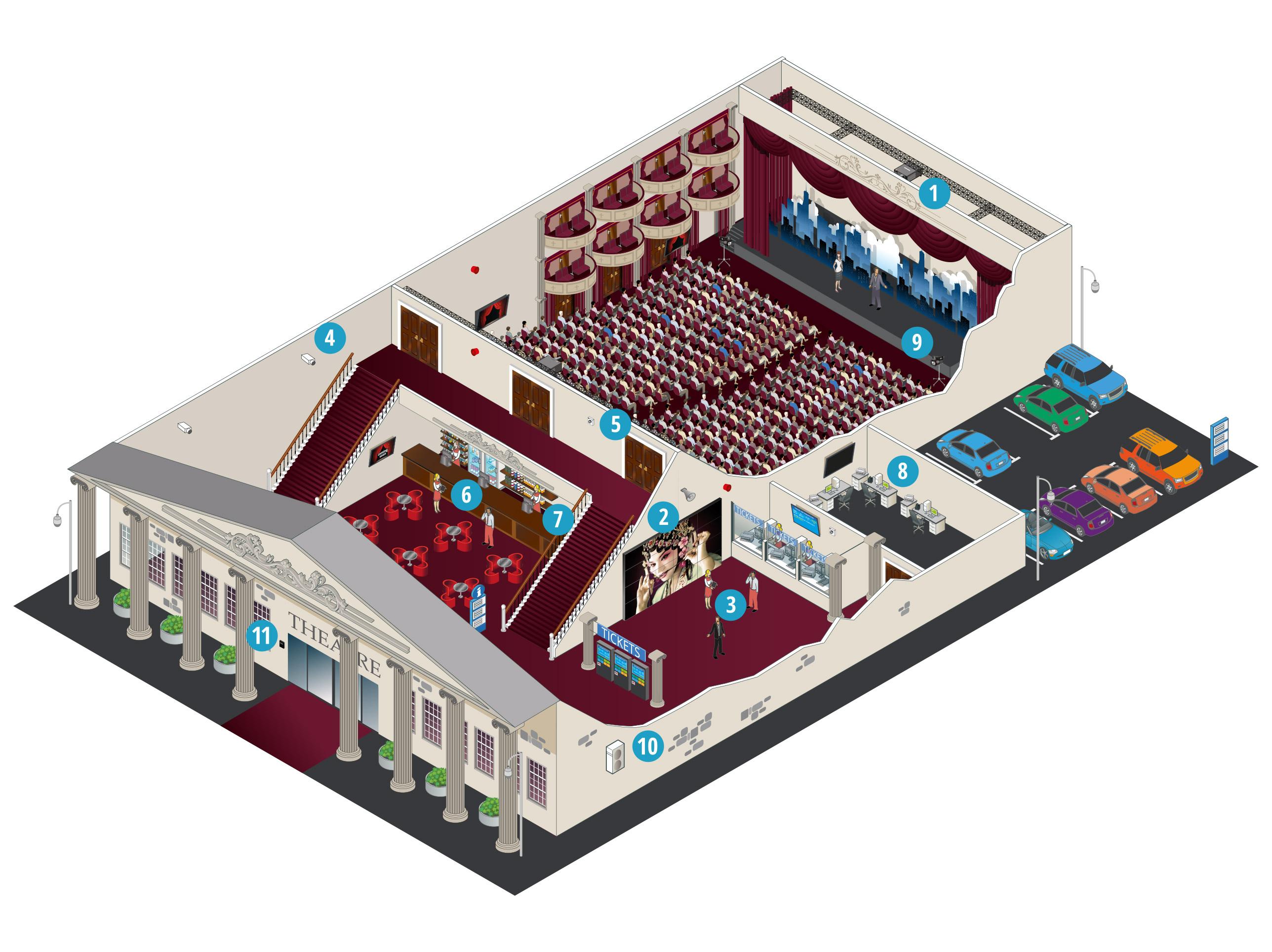 Comment Panasonic aide-t-il les théâtres et les cinémas?