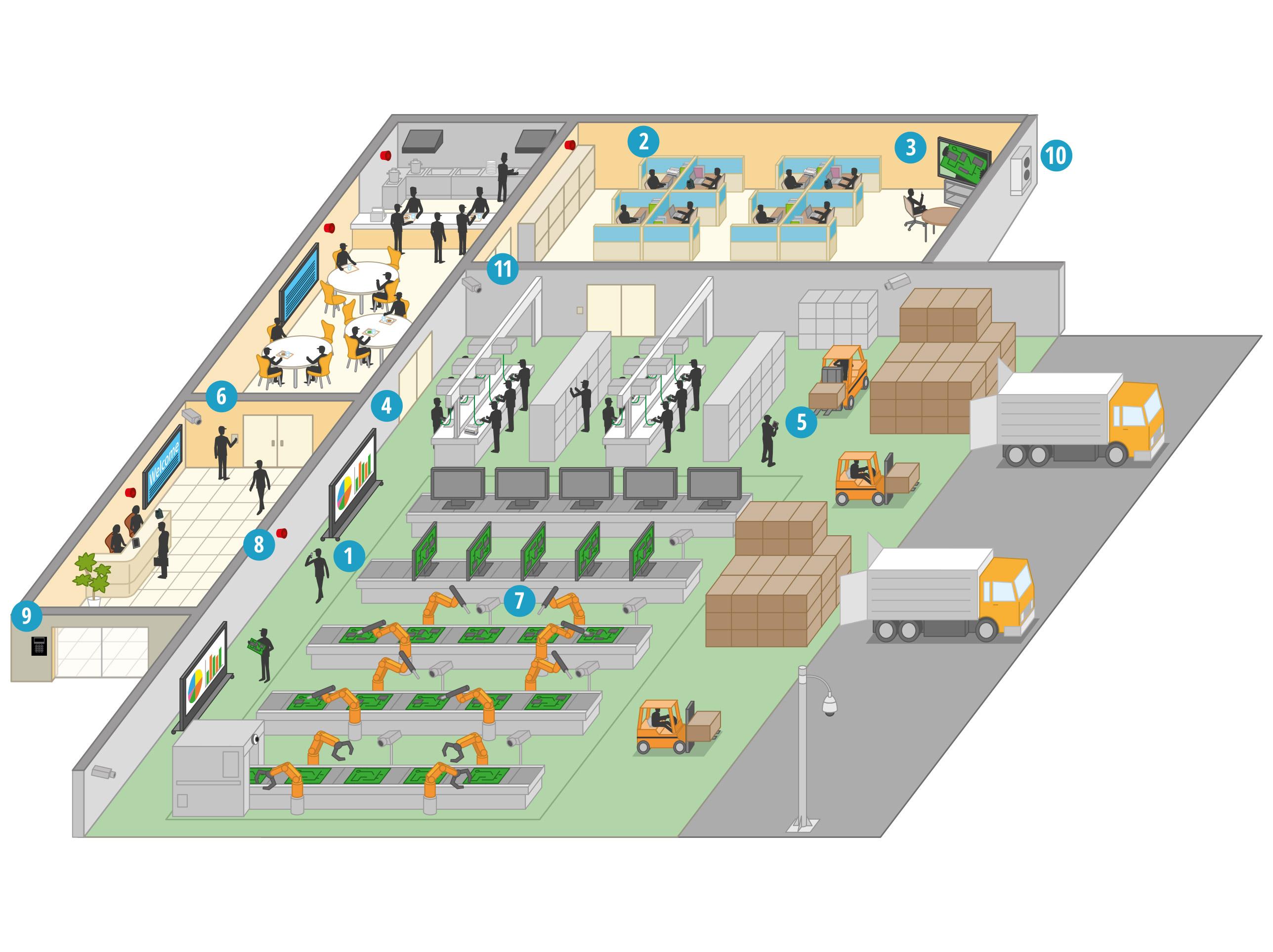 Comment les solutions de Panasonic aident-elles le secteur secondaire?