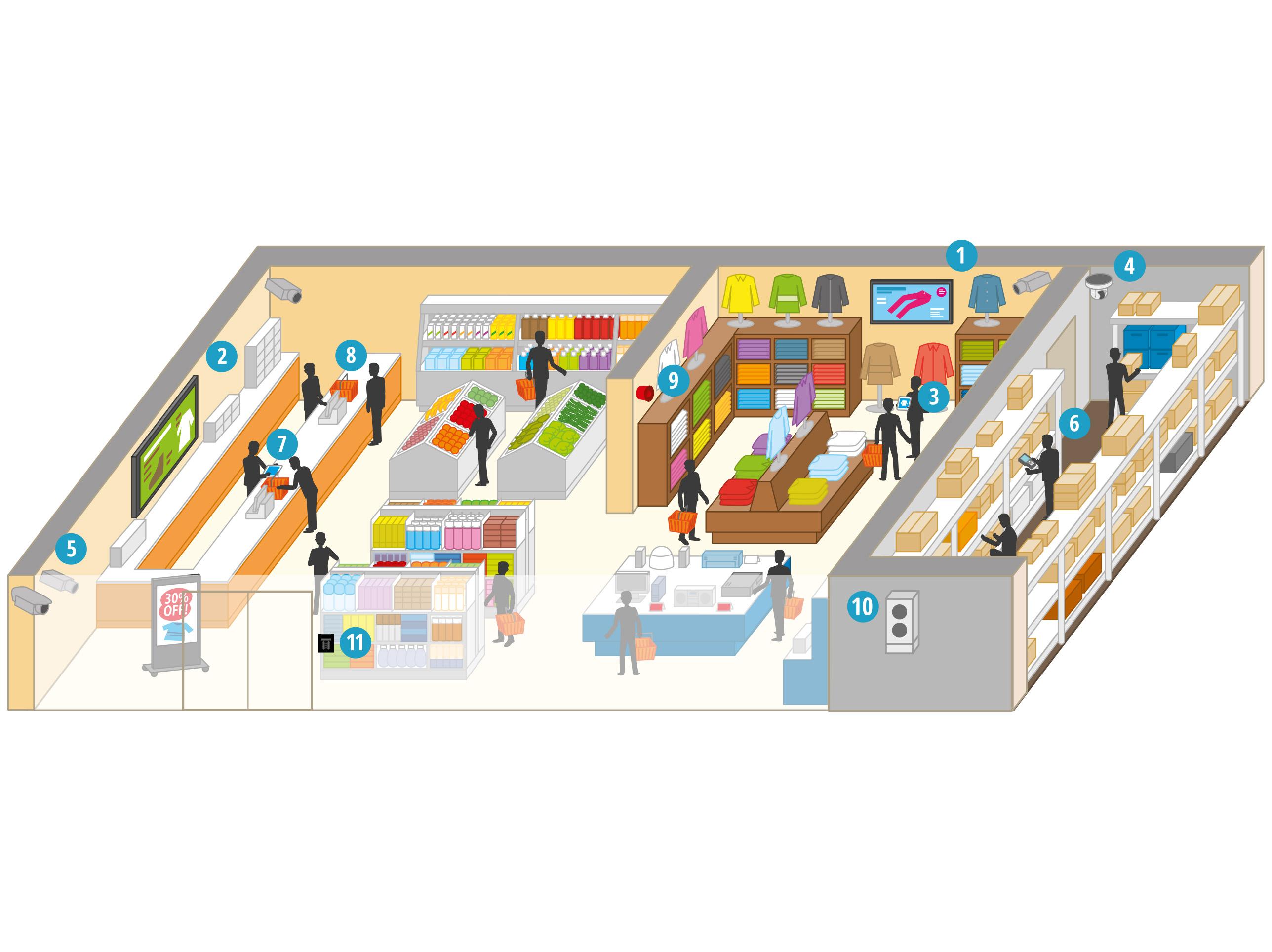 Comment les solutions de Panasonic aident-elles le commerce de détail?